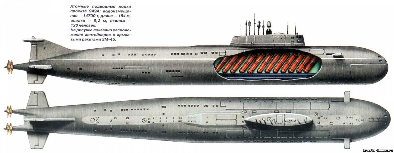 ТТХ проекта 945