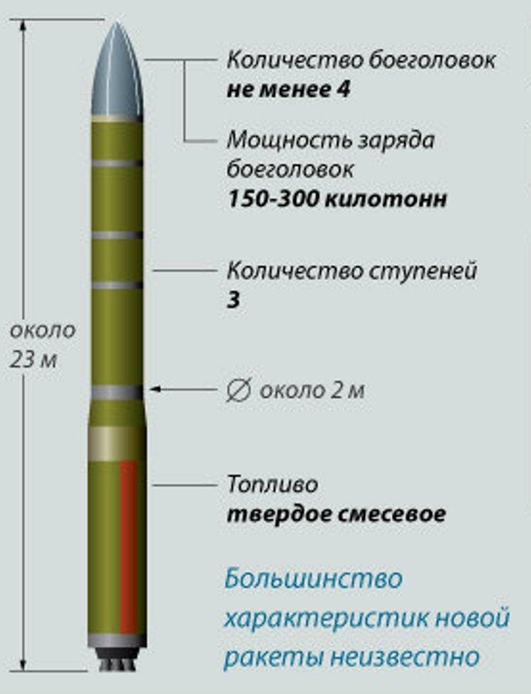 ТТХ РС-26