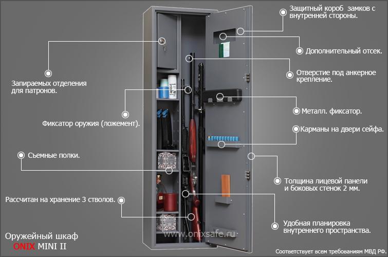 Схема строения оружейного шкафа