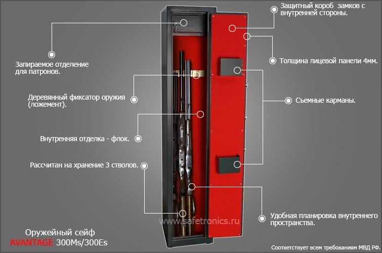 Защитный механизм оружейного шкафа