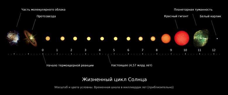 Этапы формирования нашей звезды