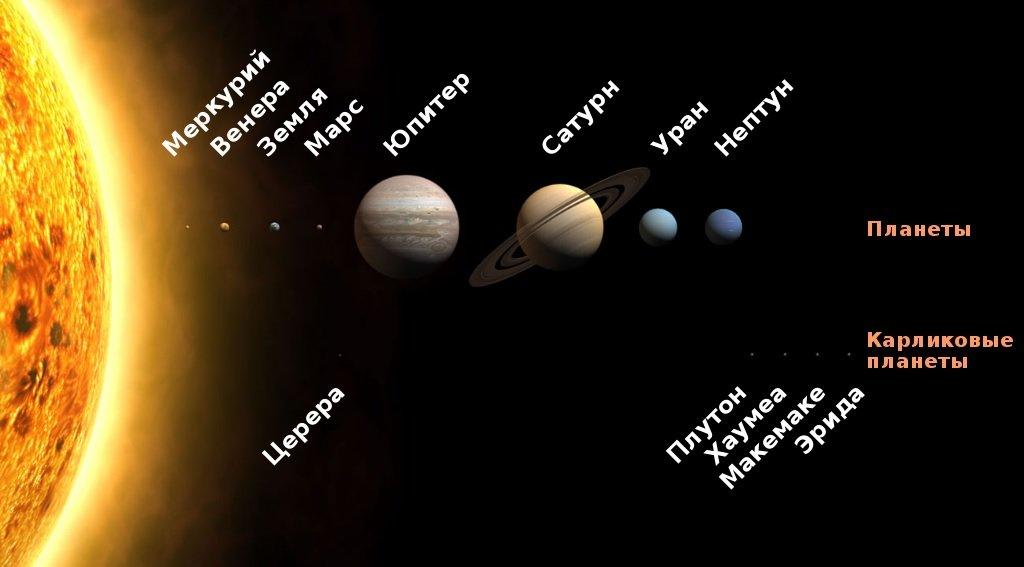 Карта-схема Солнечной системы