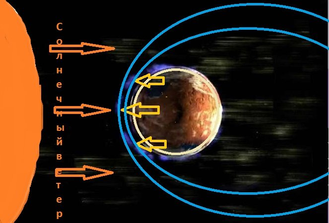 Магнитное поле Меркурия