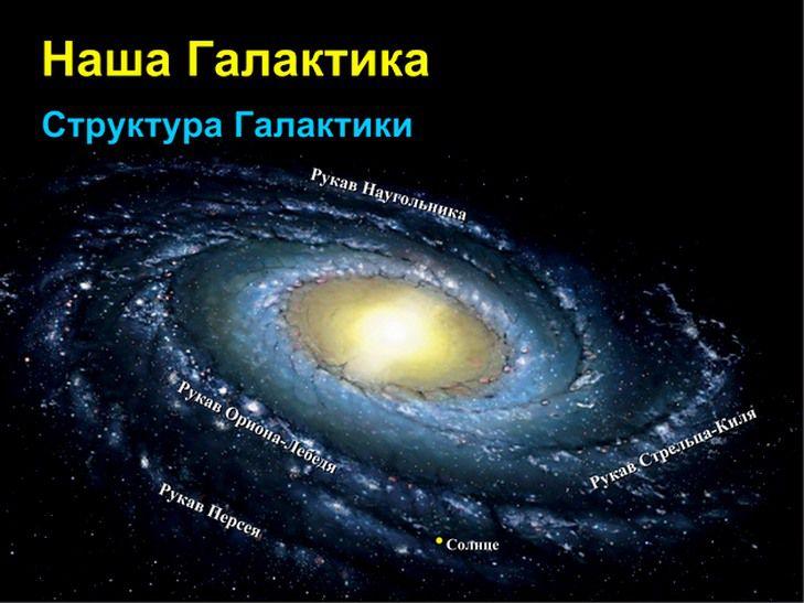 Место расположения Солнца в Галактике