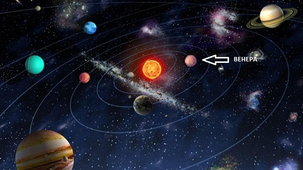Место Венеры в Солнечной системе
