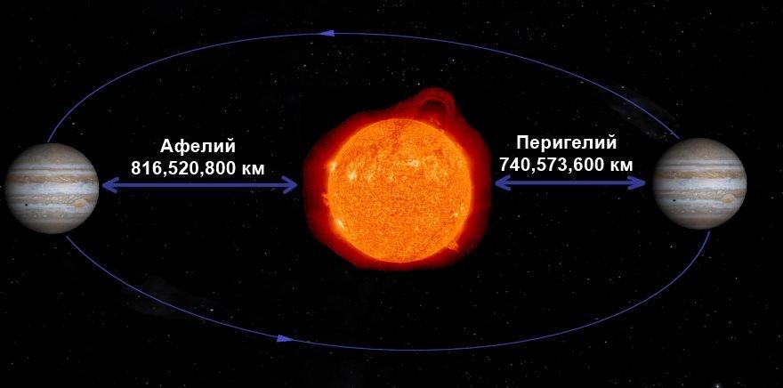 Орбита Юпитера