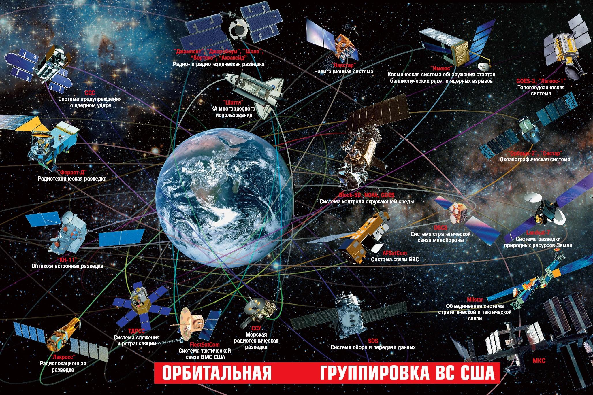 Орбитальная группировка ВС США