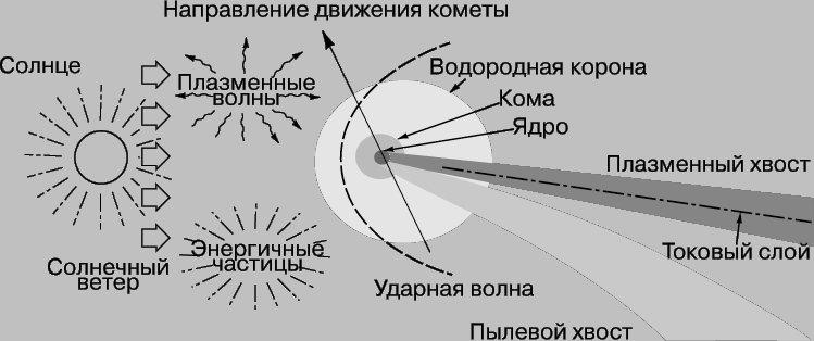 Схема полета кометы