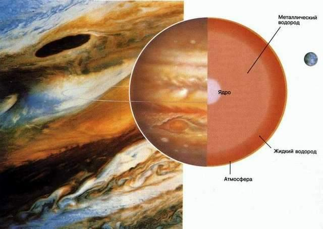 Строение Юпитера