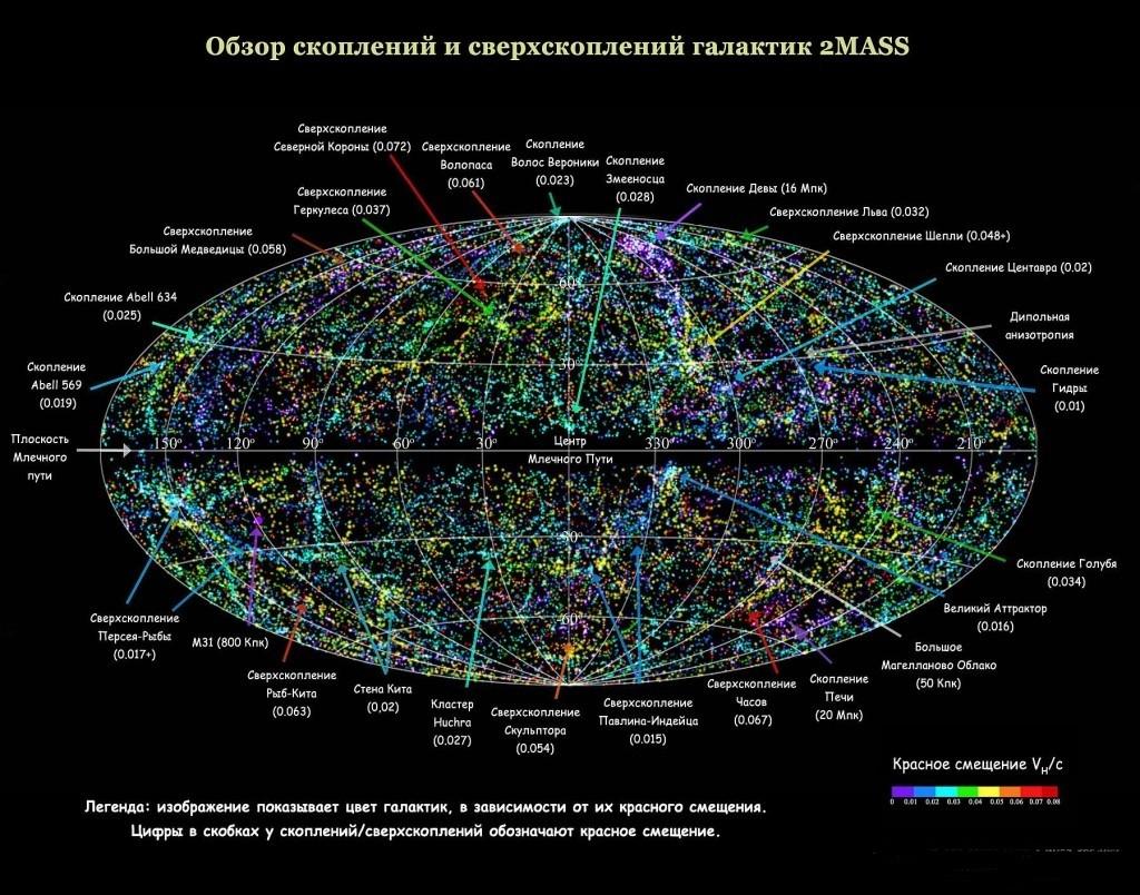 Структура Вселенной