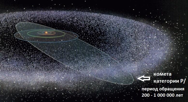 Траектория движения долгопериодической кометы