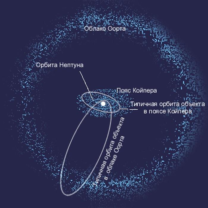 Траектория движения кометы