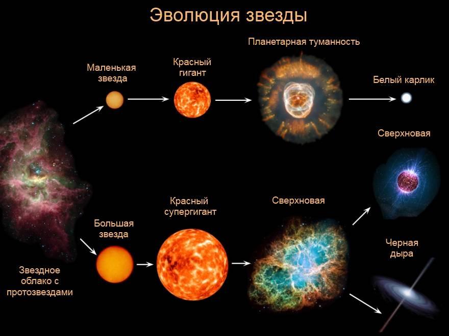 Эволюция нашей звезды
