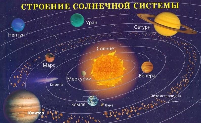Положение Марса в Солнечной системе