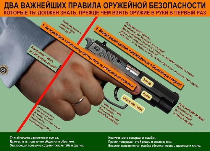 Правила оружейной безопасности
