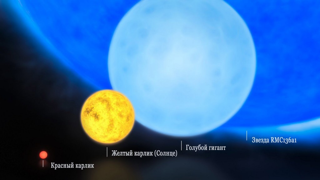 Размеры и плотность звезд
