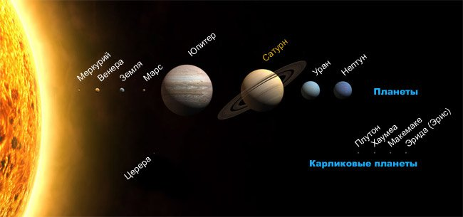Сатурн среди планет