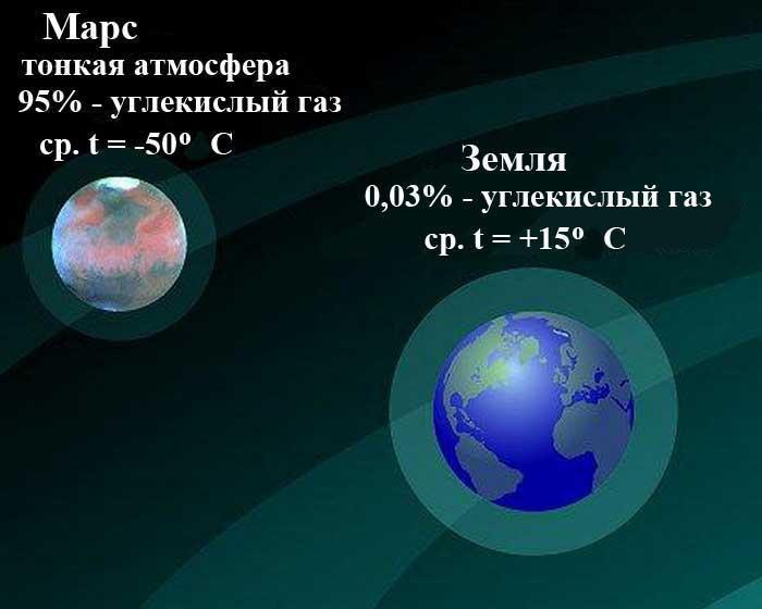Сравнение атмосферы Марса и Земли