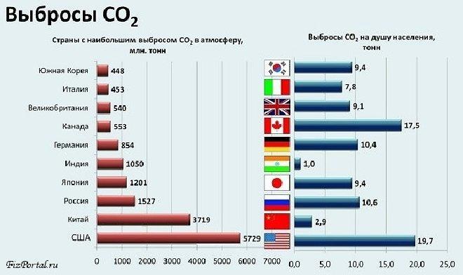 Страны с наибольшим процентом выброса