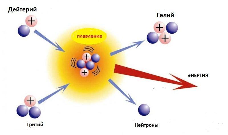 Термоядерный синтез водорода