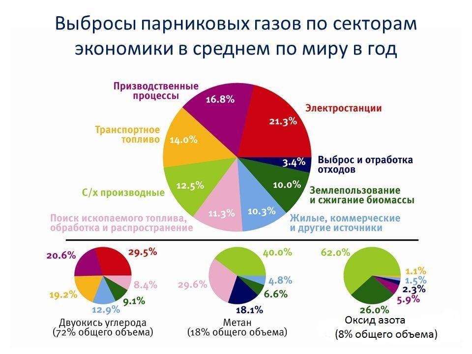 Выбросы в атмосферу по секторам экономики