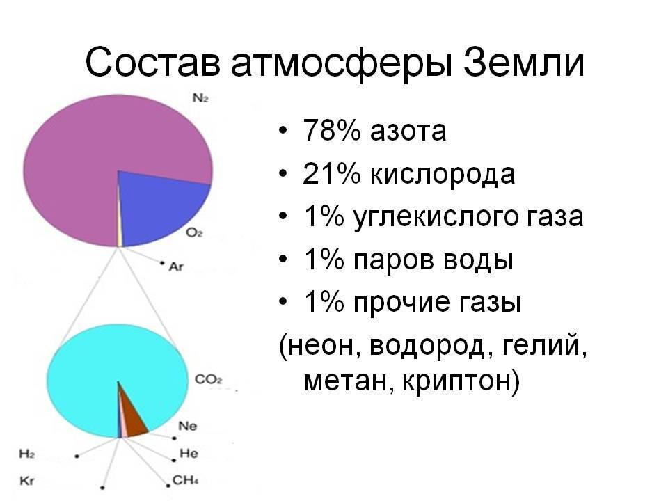 Химический состав атмосферы