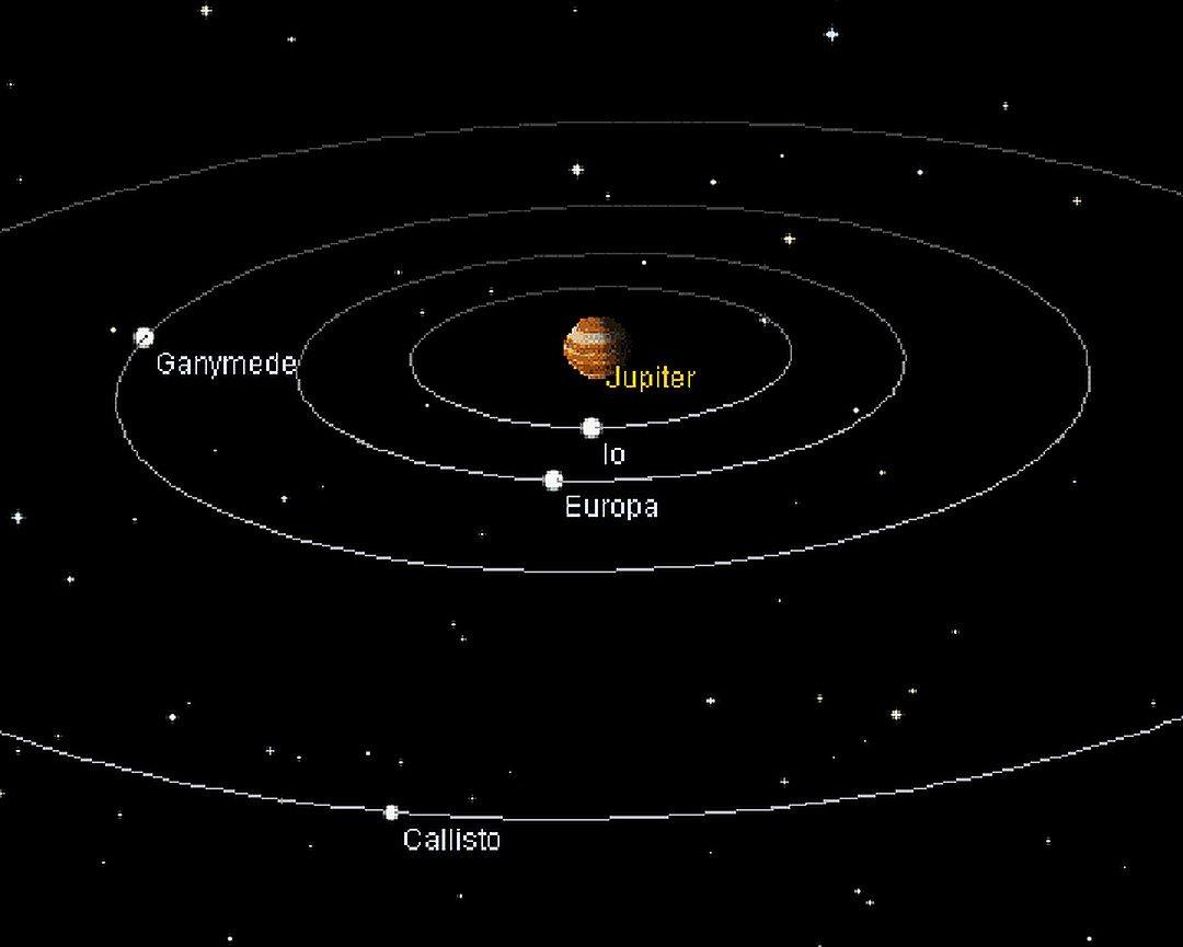 Ио в системе Юпитера