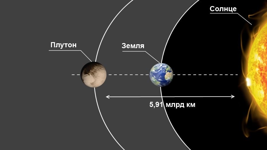 Место Плутона в Солнечной системе