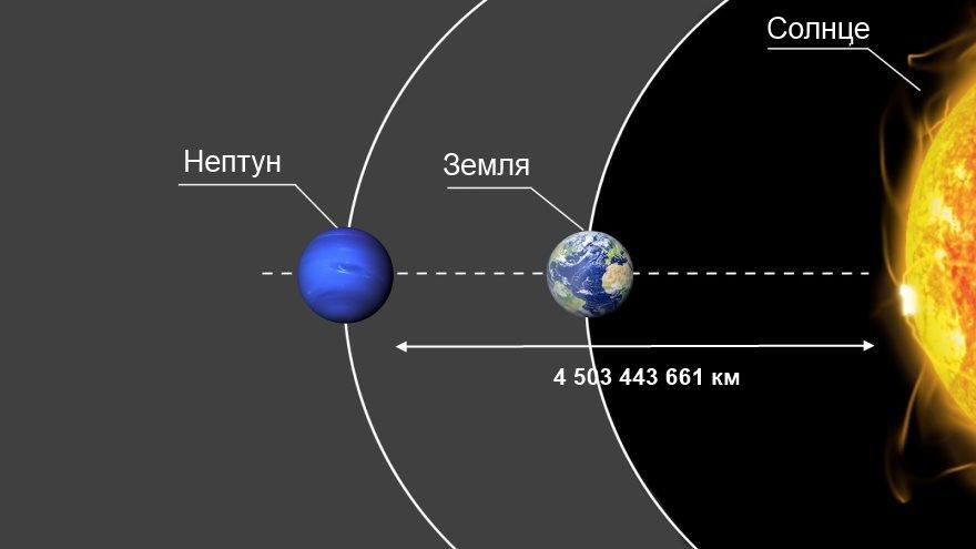 Расстояние от Нептуна до Солнца