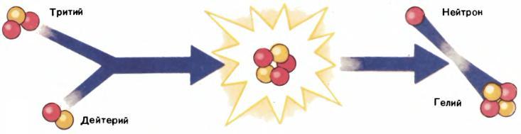 Схема термоядерного синтеза звезды
