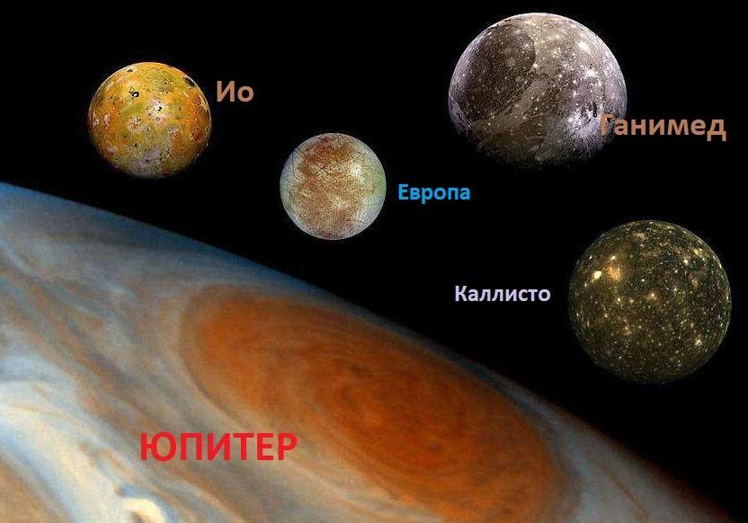 Влияние Юпитера и его спутников на Ио
