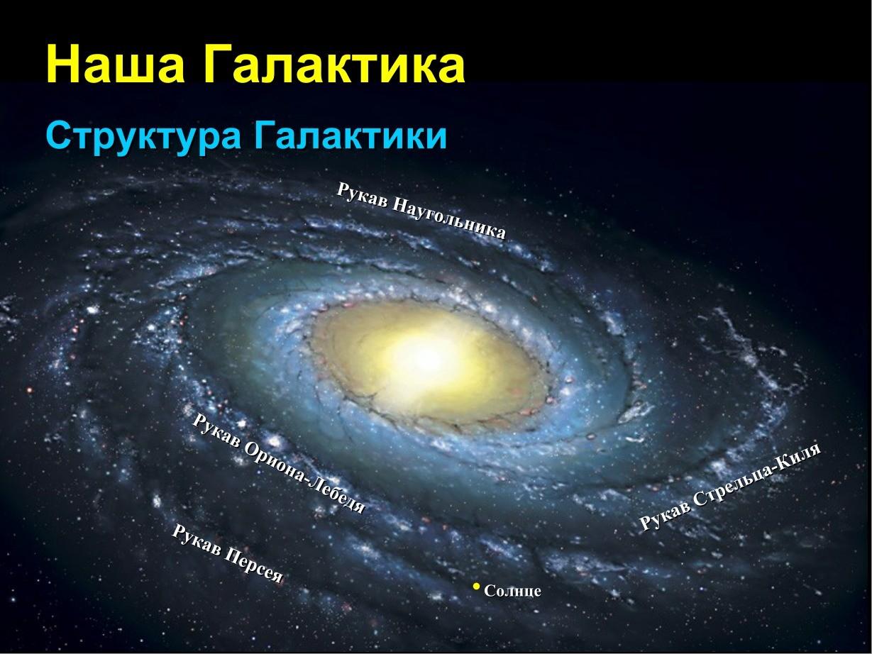 Место Солнца в галактике