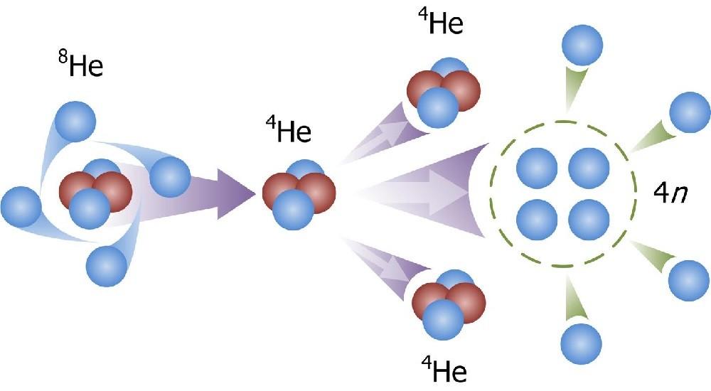 Нейтронизация ядра