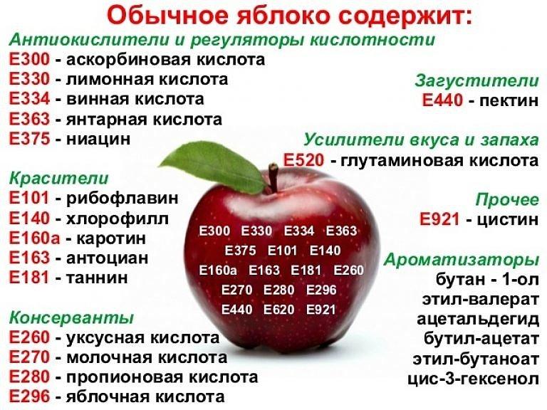 Пищевые добавки в яблоках