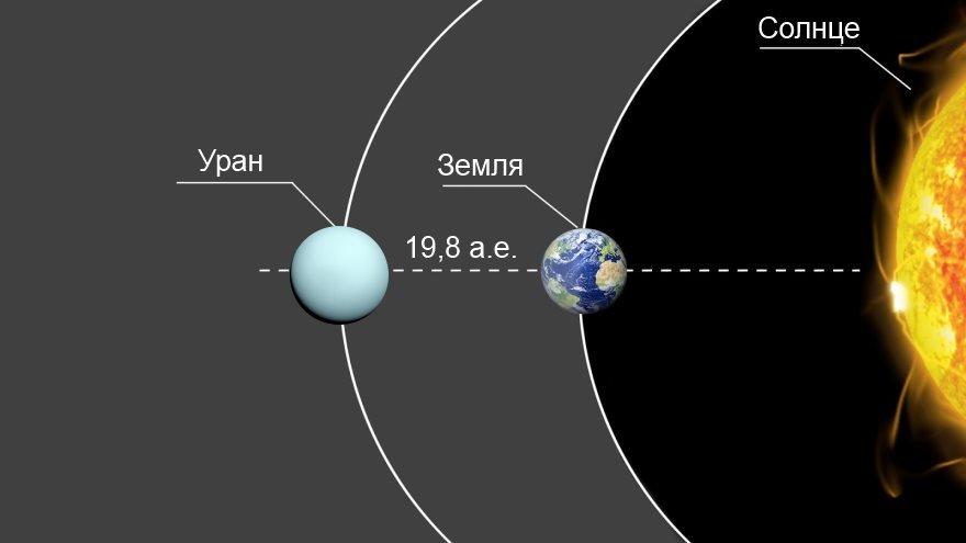 Расстояние от Урана до Земли