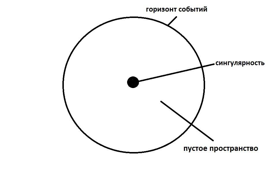 Состав черной дыры