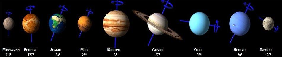 Угол наклона экватора всех планет Солнечной системы