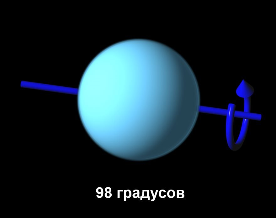 Угол наклона Урана к орбите