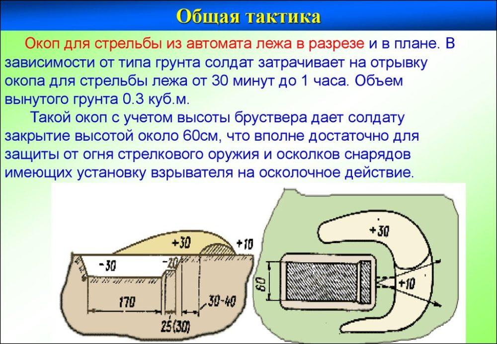Окоп для стрельбы из автомата лежа