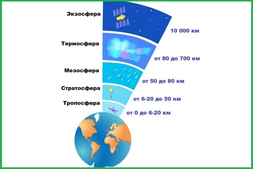 Схема атмосферы
