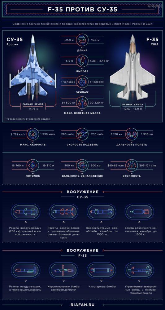 F-35 против Су-35