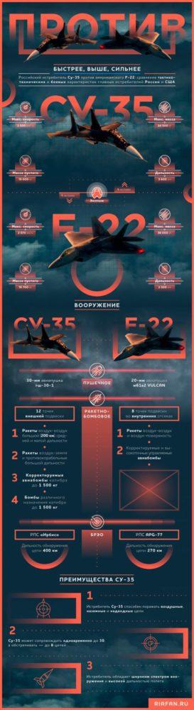 Су-25 против F-22