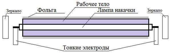Лазер с осевой накачкой