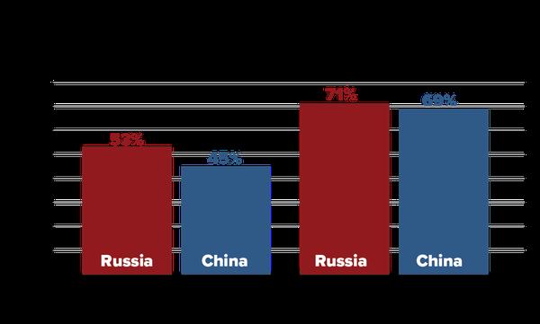 Страх перед Россией и Китаем