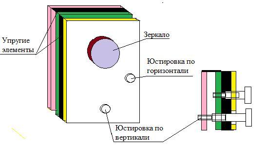 Юстировочный механизм