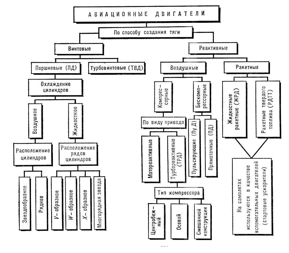 Классификация авиадвигателей