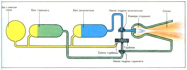 Схема работы ЖРД