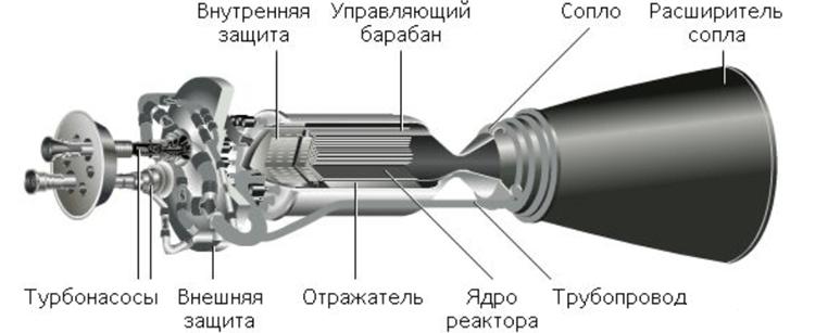Схема твердофазного ЯРД