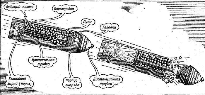 Шрапнельный снаряд с диафрагмой