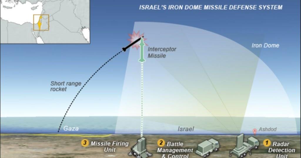 Израильский «Железный купол»